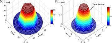 polygonal pyramidal reflector based micromachined microscanners