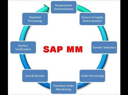 sap tutorial ppt sap mm module introduction tutorial for beginners youtube