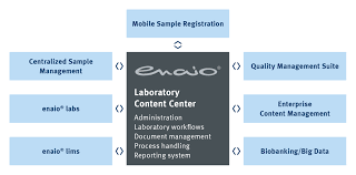 laboratory content management mit ecm software enaio the laboratory content center is based on the enterprise content management system enaio by optimal systems