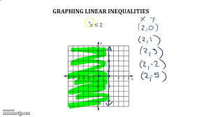 graphing linear inequalities more practice horizontal