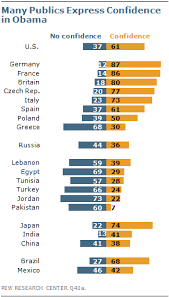 President Obama Resume Chapter 3 Global Opinion Of Barack Obama Pew Research Center