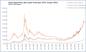 file gold spot price per gram from jan 1971 to jan 2012 svg
