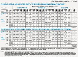 elegant 2018 ford f150 towing capacity chart cars model update