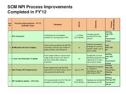 process improvement summary external