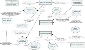 What Is A Concept Map Bedford Bits Blog Archive Concept Maps As Heuristic