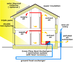 energy efficient house design renewable energy home plans
