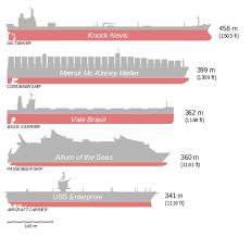bureau of shipping wiki mærsk mc kinney møller ship