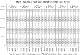 mgrs and usng 100 000 meter square identification