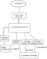 logical layout of network logical layout of the oaunet