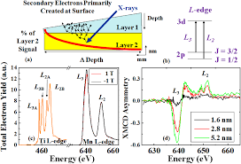 imaging magnetic and ferroelectric domains and interfacial spins