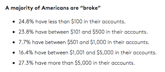 most americans less than 1k in nope the billfold