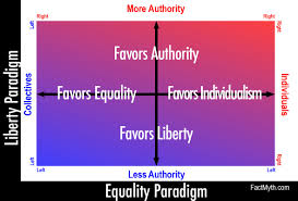 Purple Paint Law by The Left Right Political Spectrum Explained Fact Myth