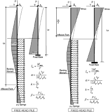 simplified lateral analysis of deep foundation supported bridge