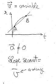 average velocity precalculus socratic