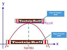 calculus digital interactive math curve sketching ap calculus ab