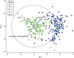 Sedimentology And Geochemical Evaluation Of Sedimentological And Geochemical Data For Ledc10 1 With
