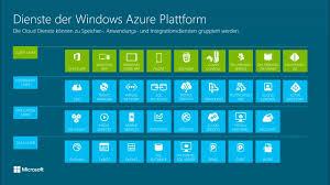 Azure Overview by Windows Azure 101 Windows Azure Im überblick Germany Channel 9