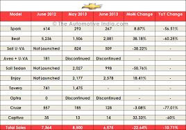 price of toyota cars in india june 2013 sales figures of cars in india