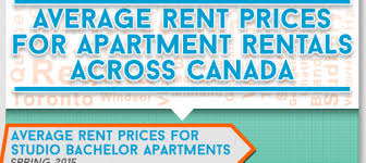 average rent cost the average cost of renting apartments in cities in canada