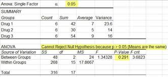 how to make anova table in excel two way anova in excel two factor anova with replication