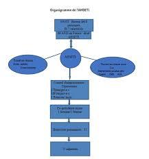 bureau des stages 10 mon rapport de stage du 10 06 2014 rsb fle foad