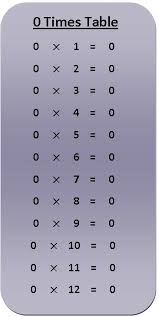 0 times table multiplication chart exercise on 0 times table 0