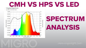 lec 630 grow light cmh vs hps vs led spectrum comparison youtube