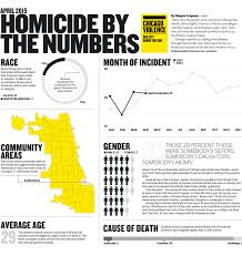 Bucktown Chicago Map by Closetohome Murders Another Element Of Chicagos Violent Year 10