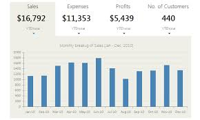 Excel 2013 Dashboard Templates by Excel Dashboard Exles Templates Ideas More Than 200