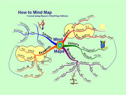 cara membuat mind map manual cara membuat mind map kirman syam
