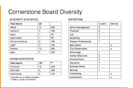 Fundraiser Tracking Spreadsheet If Your Board Looked Like Your Community U2013 New Faces New Spaces