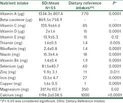 dietary reference intakes table dietary nutrient intake and antioxidant status in preecltic women