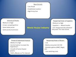 a student analysis of the movie theater industry