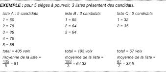 calcul repartition sieges elections professionnelles comité d entreprise au quotidien