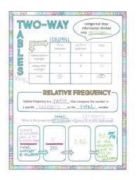 Two Way Frequency Tables Two Way Tables And Relative Frequency Doodle Notes By Room 304 Tpt