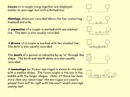 family communication genograms basic genogram components