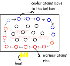 heat transfer via conduction convection and radiation