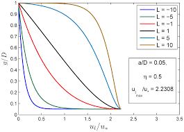 entropy free full text entropy based modeling of velocity lag