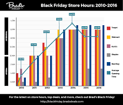 when do target black friday doorbusters start sorry everyone u2013 the best black friday doorbusters will happen on
