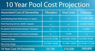 best 25 fiberglass pool prices ideas on pool cost swimming pool design ideas and prices far fetched best 25