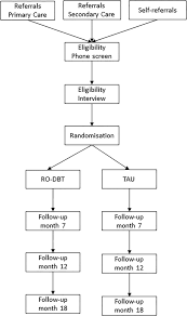 refractory depression mechanisms and evaluation of radically open
