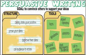 process analysis essay topics process analysis essay topics