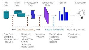 pattern classification projects scientific data mining and pattern recognition overview