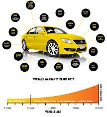 nissan australia extended warranty used car warranty westside auto wholesale