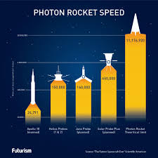 we may be able to build a rocket that can go 99 999 the speed of