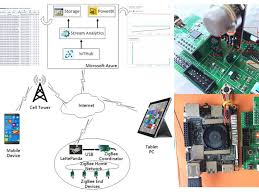 design of home automation network based on cc2530 home monitoring system based on lattepanda zigbee and azure