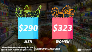 what average americans spend on groceries u2014 see how you stack up