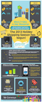mobile was the gravy on the black friday weekend infographic