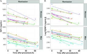 Decrease Of Serum Igf I Following Transsphenoidal Pituitary