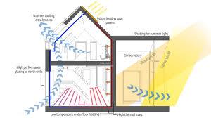 how to design eco houses passivhaus and zero carbon houses